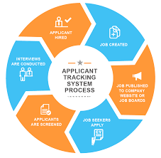 Ats Applicant Tracking System Beating Ats Applicant Tracking Systems Career Sense