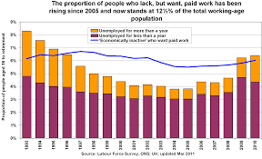 uk wanting paid work the poverty site top
