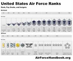 Usaf Salary Chart Pin By Eddie Rivero On Leadership Airforce Ranks Air
