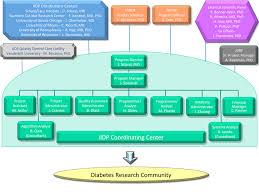 University Of Pennsylvania Organizational Chart File New Org Chart V6 Gif Wikimedia Commons
