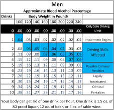Alcohol Weight Chart Chart How Much Does It Take To Get Drunk Based On Your