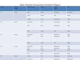 Challenges Of Routine Immunization Services In Nigeria