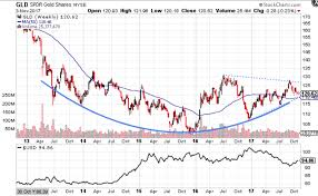 Gld Chart 5 Year Analysis An Early Call On Gold Manager Mint Media Medium
