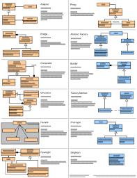 Oop Design Patterns Delectable Design Patterns Quick Reference McDonaldLand