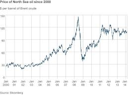 North Sea Oil Facts And Figures Bbc News