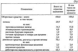 Оборотные средства организации Реферат страница  Рассчитано по данным Российского статистического ежегодника Госкомстата России