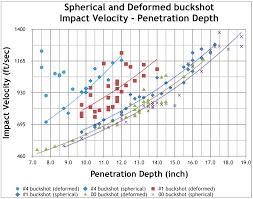Maximum Effective Range Of Buckshot