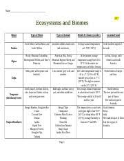 12 2 Biomes Chart 1 Name 2017 Biome Tundra Alpine Taiga