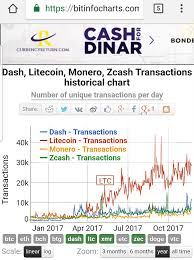 A Different Way To Make Money From Bitcoin Why Is Litecoin