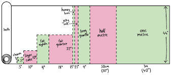 Understanding Quilting Fabric Sizes | Manchester Quilters & Diagram showing 9 different fabric sizes Adamdwight.com