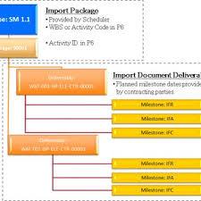 Fept Scope Packages Deliverables And Milestones Download