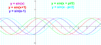 let s look at a few phase shifts together