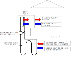 heat pump schematic diagram heat image wiring diagram geothermal heat pump wiring diagram geothermal on heat pump schematic diagram