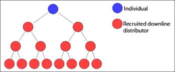 Network Marketing Chart File Multi Level Marketing Tree Diagram Png Wikimedia Commons