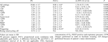 Mean Number Of Changes In Ventilator Settings Download Table