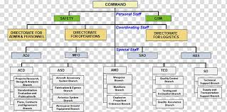 Air Staff Org Chart Armed Forces Of The Philippines Organization Philippine Air