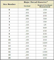 Wood Screw Size Chart Metric 60 Described Sheet Metal Screw Diameter Chart