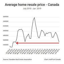 Canadas Average Home Price Is Back To 2015 Levels