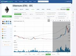 Ethereum Graph Chart Bitcoin Price Chart Inr Ethereum Investment Reddit Carwash