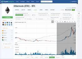 Bitcoin Price Chart Inr Ethereum Investment Reddit Carwash
