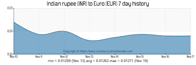 Euro Rate Chart In Indian 5000 Inr To Eur Convert 5000 Indian Rupee To Euro