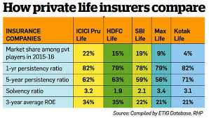 Prudential Build Chart What Makes Icici Prudential Life Ipo An Attractive