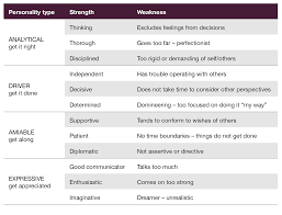 where do i focus my strengths or my weaknesses strengths weaknesses personality types