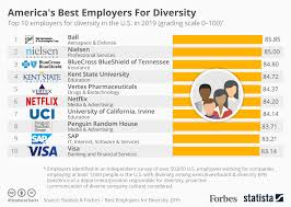 Chart Americas Best Employers For Diversity Statista