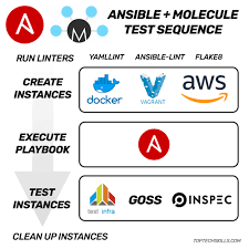 Rapidly Build Test Ansible Roles With Molecule Docker