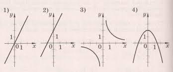 Административная контрольная работа за i полугодие г по  2 Каждый график соотнесите с соответствующей ему формулой