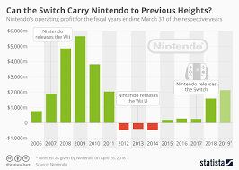 Nintendos Switch Fueled Turnaround Illustrated In One Chart