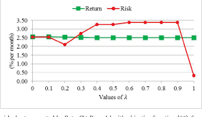 Mean Absolute Deviation Chart Figure 3 From Portfolio Optimization Using Mean Absolute