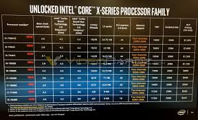 Intel Core I9 Series Cpu Specifications Leaked Custom Pc