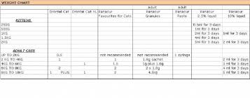 Worming Cats And Kittens Help Sheet Wormers Direct