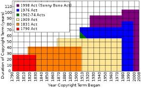 Copyright Term Wikipedia