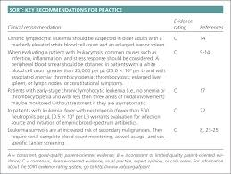 Leukemia An Overview For Primary Care American Family