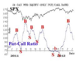 Buy Signals Remain In Place Marketwatch