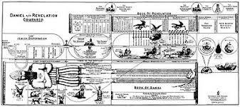 Clarence Larkin Charts Set Of Ten 9 X 20 Inch Bible