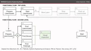 Functional Block Diagram Wiring Diagrams