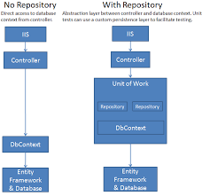 Repository Pattern Mesmerizing Design An MVC Application Using Enity Framework Repository Pattern