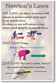 Charts Related To Physics Newtons Laws New Classroom Physics Science Poster