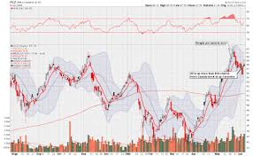 Gold Stock Prophet The Carry Trade The Tsx And Oil Stocks