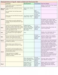 B Positive Diet Food Chart What To Eat On The Blood Type Diet Blood Type Diet Eating