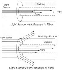 Fiber Optic Cable Diameter Chart What Are Optical Fiber Core Size Mode Field Diameter And
