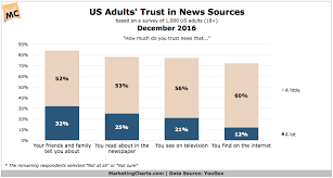 Newspaper And Tv News Trusted More Than Online Sources
