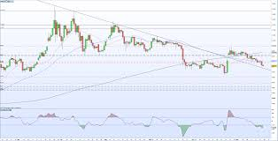 Bitcoin Btc Price Remains Under Technical Pressure As
