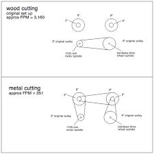 Bandsaw Blade Speed Chart For Wood Bandsaw Speed Changer Reducer Make