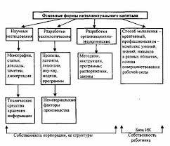 Реферат Интеллектуальный капитал com Банк рефератов  Интеллектуальный капитал