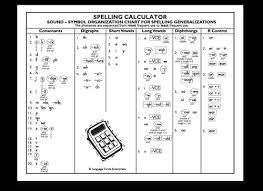 Phonics Generalizations Chart Spelling Calculator Poster Small