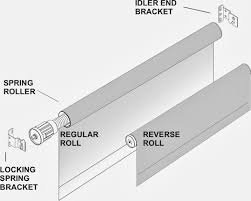 Customer's Fabric Spring Roller Shades - SHADEMAKERS TO THE TRADE ... & Choice of Regular or Reverse Roll shades. These terms describe how a shade's  cloth rolls off the top of the roller. The cloth rolls off the back of a ... Adamdwight.com